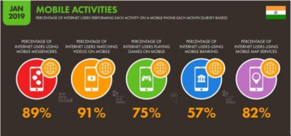 डिजिटल मार्केटिंगचे महत्वाचे १३ फायदे